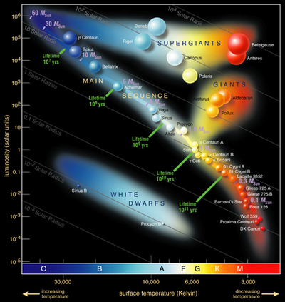 400px-hertzsprung-russel_stardata